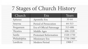 7 Stages of Church History REVS06S33
