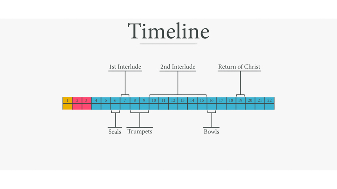 A Timeline of Judgments and Interludes in Revelation