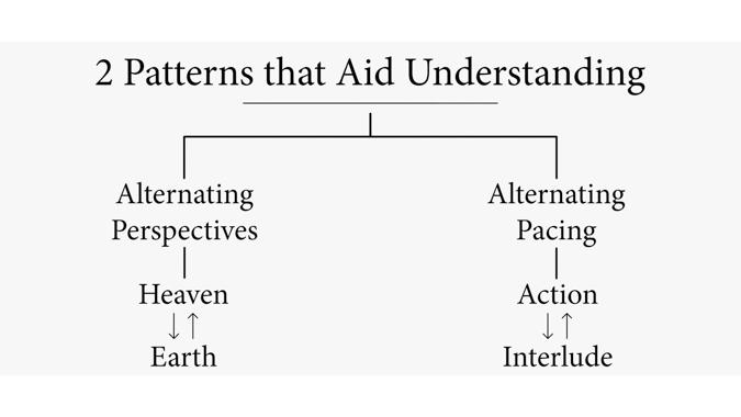 Two Patterns that Aid Understanding Revelation