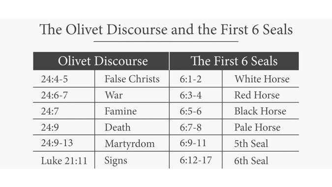 Parallels Between Matthew 24 and Revelation 6