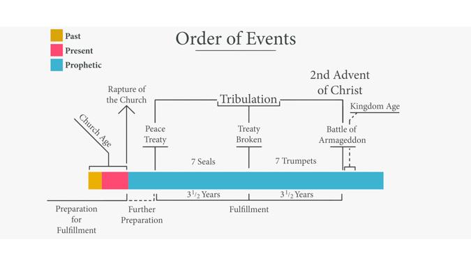 Order of Major Events in Revelation