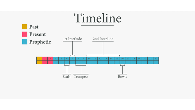 Timeline of Judgments and Interludes