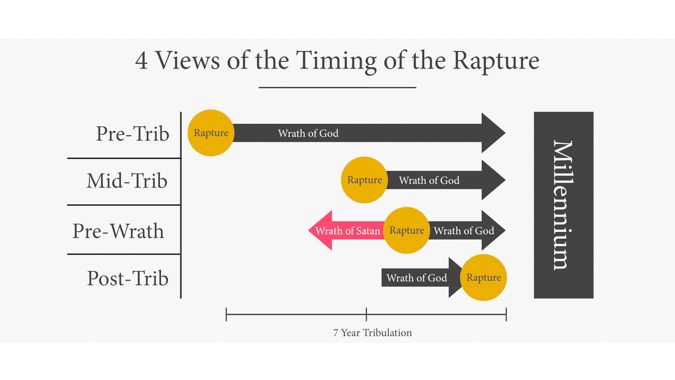 4 Views on the Timing of the Rapture
