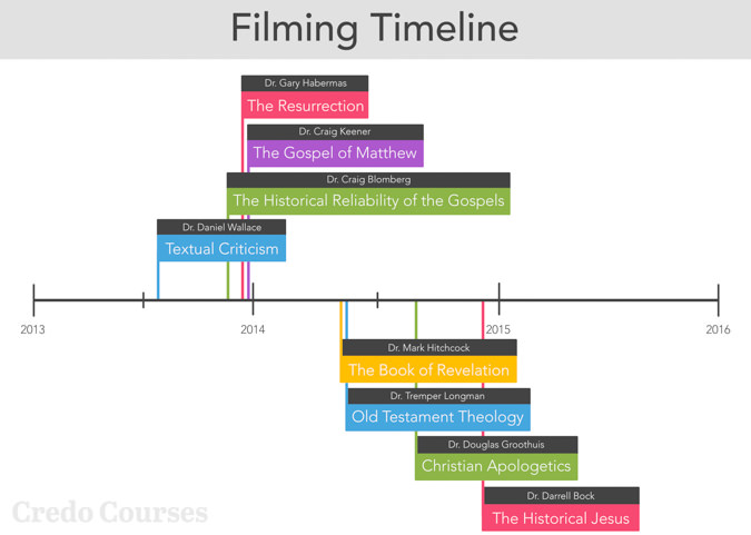 Technical History Timeline of Credo Courses