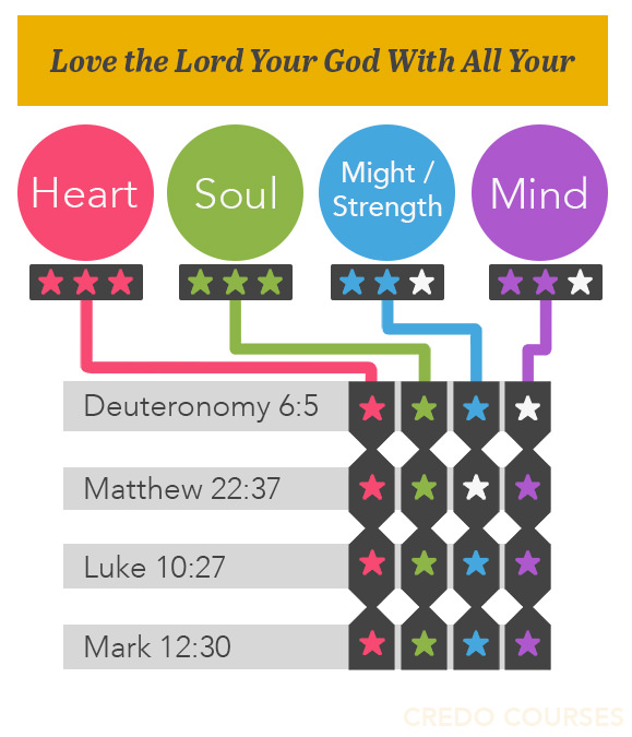 Christian Education Involves Loving God With Your Mind