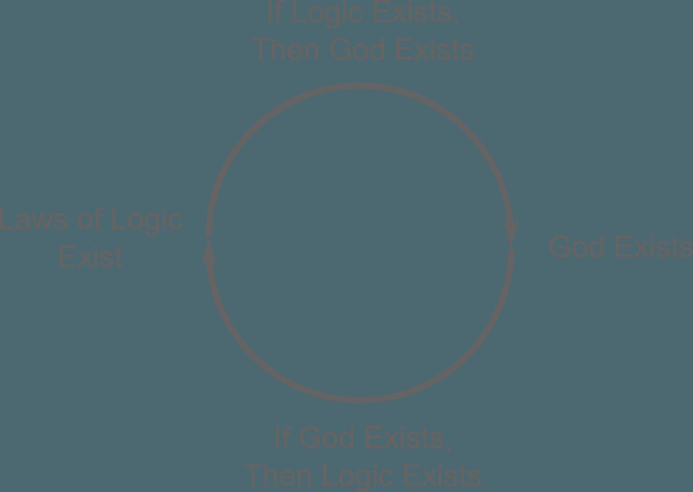 The Transcendental Argument - A Common Misunderstanding