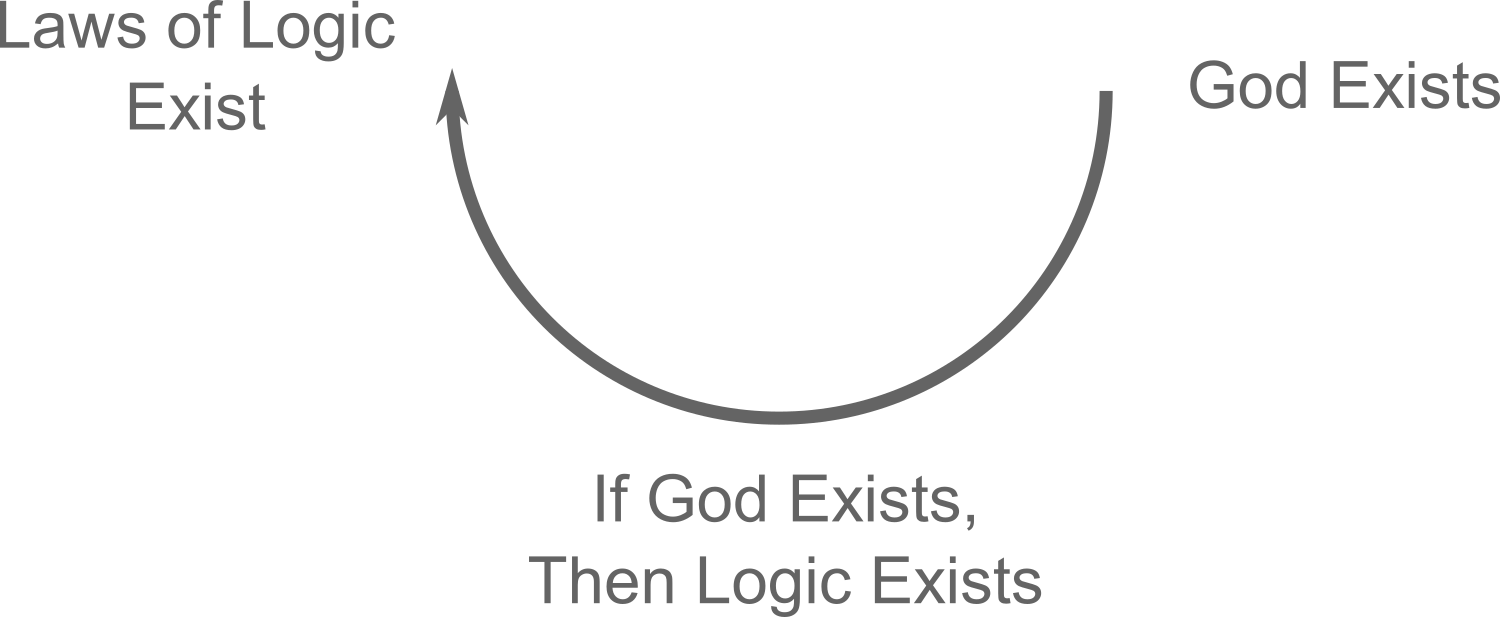 The Transcendental Argument from the Existence of God