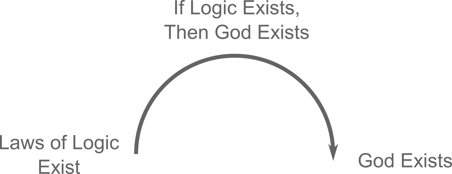 The Transcendental Argument from the Laws of Logic